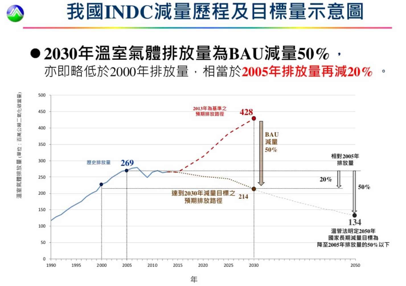 台灣2015年的INDC減量歷程及目標量示意 (來源:環保署)